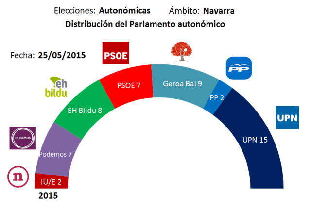 2015-P-Navarra